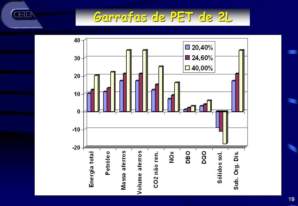 Garrafas de PET de 2L Redução (%)