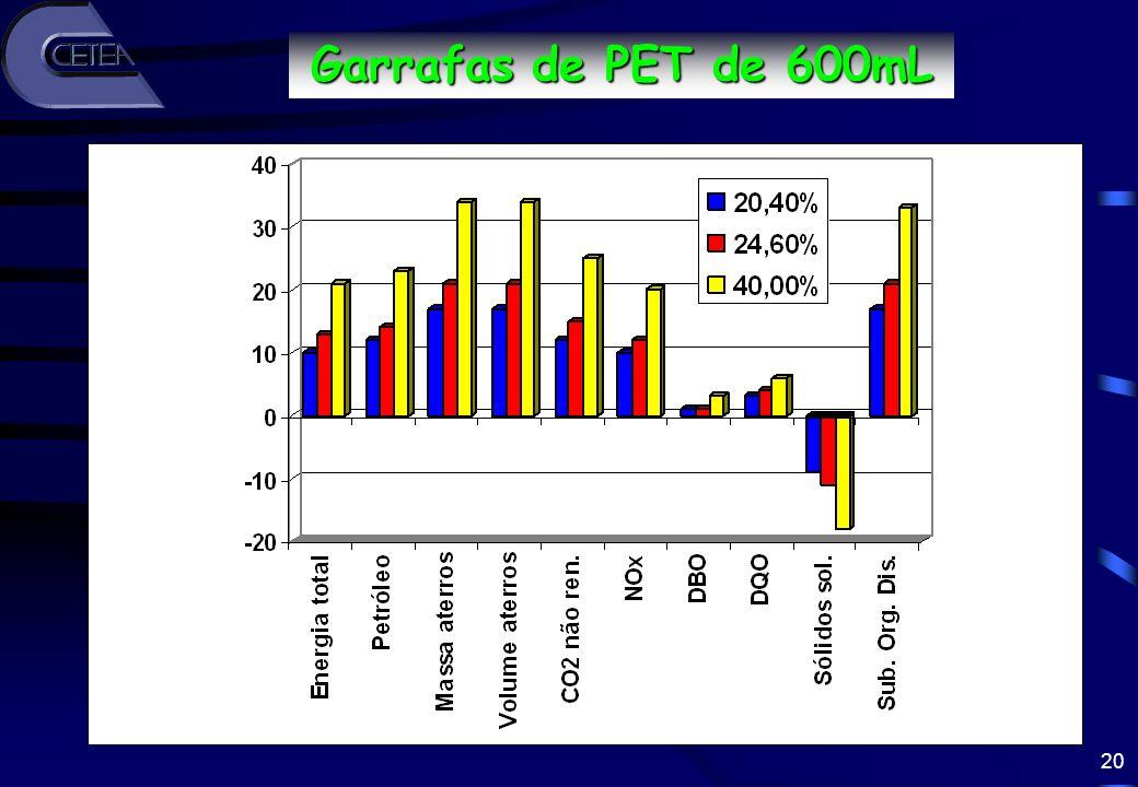 Garrafas de PET de 600mL Redução (%)