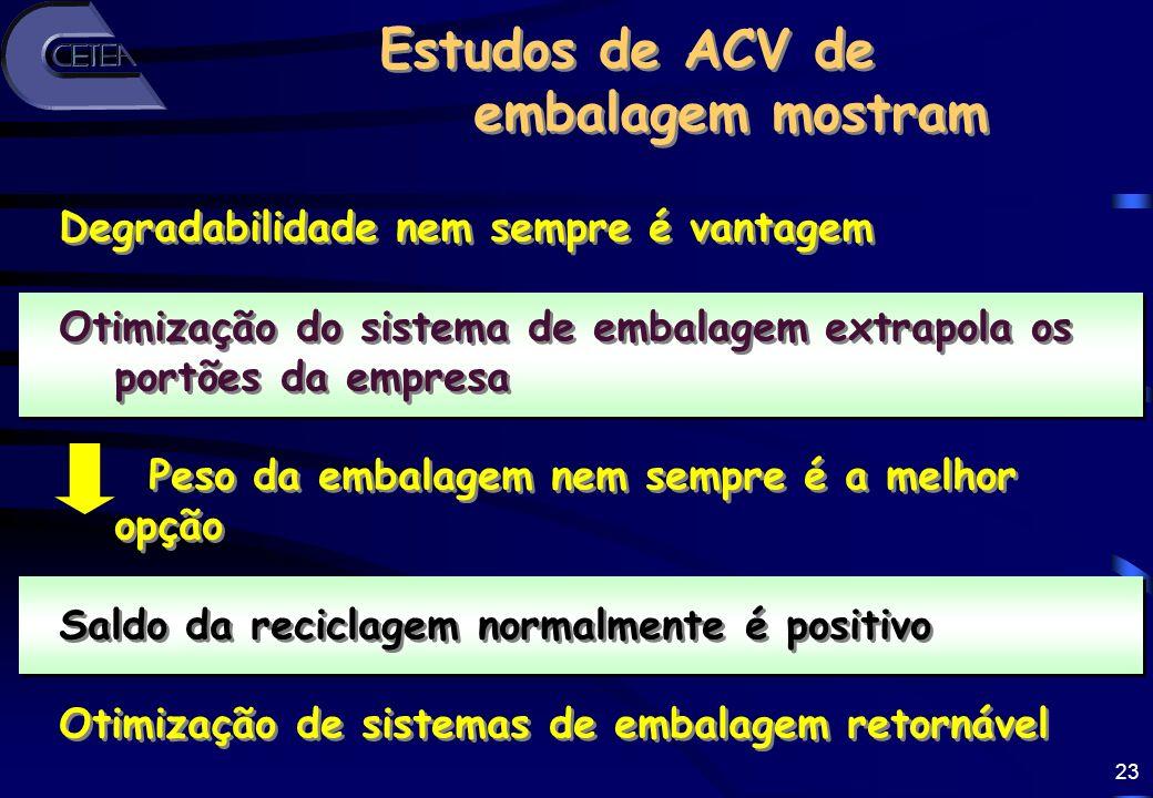 Estudos de ACV de embalagem mostram