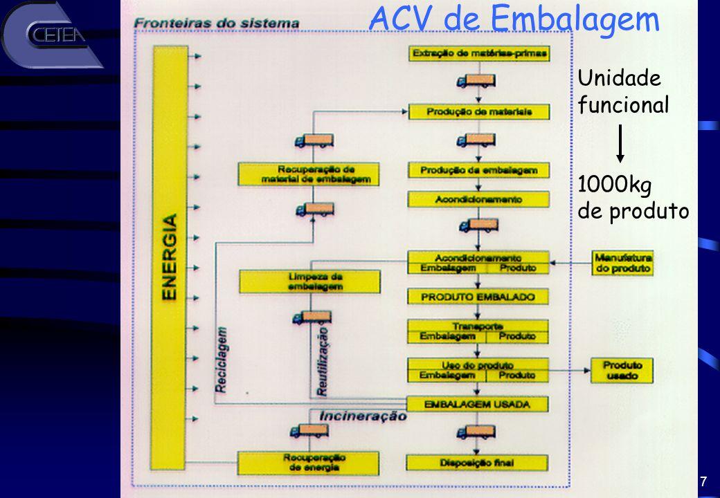 ACV de Embalagem Unidade funcional 1000kg de produto