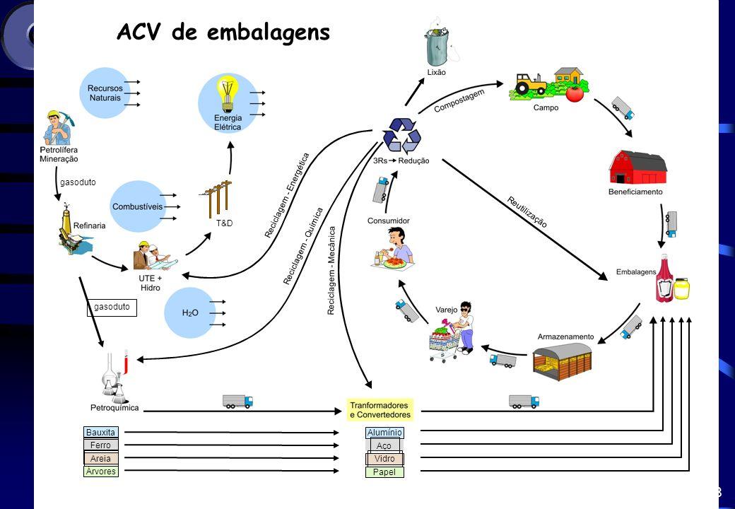 ACV de embalagens gasoduto T&D Reciclagem - Energética