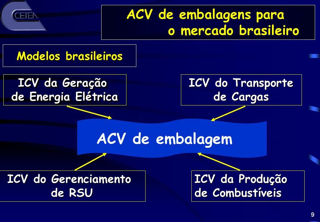 ACV de embalagem ACV de embalagens para o mercado brasileiro