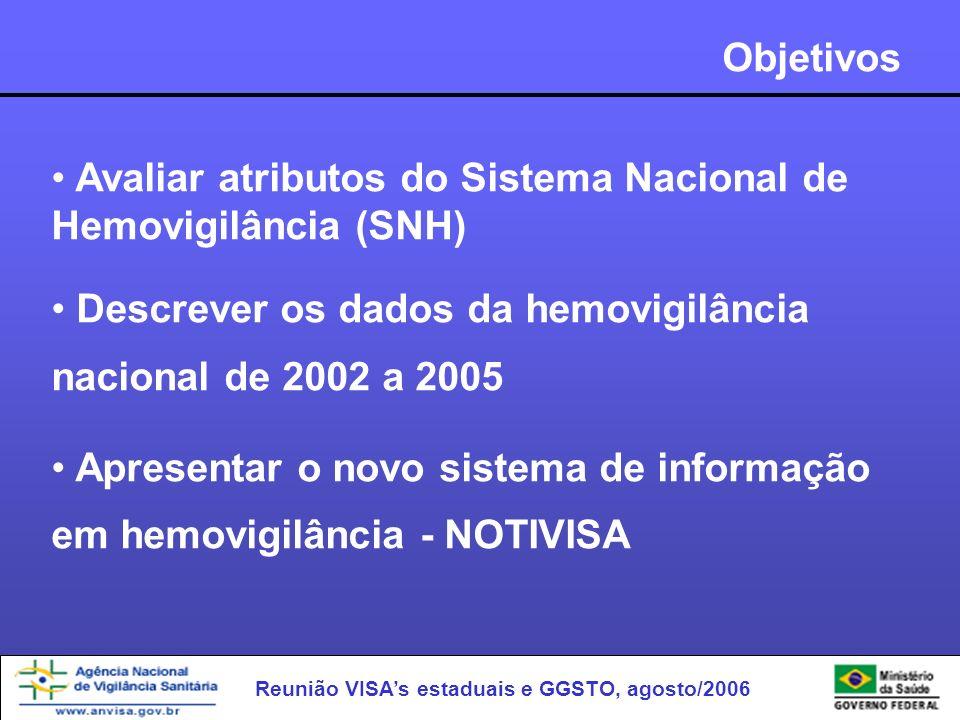 Objetivos Avaliar atributos do Sistema Nacional de Hemovigilância (SNH) Descrever os dados da hemovigilância nacional de 2002 a 2005.