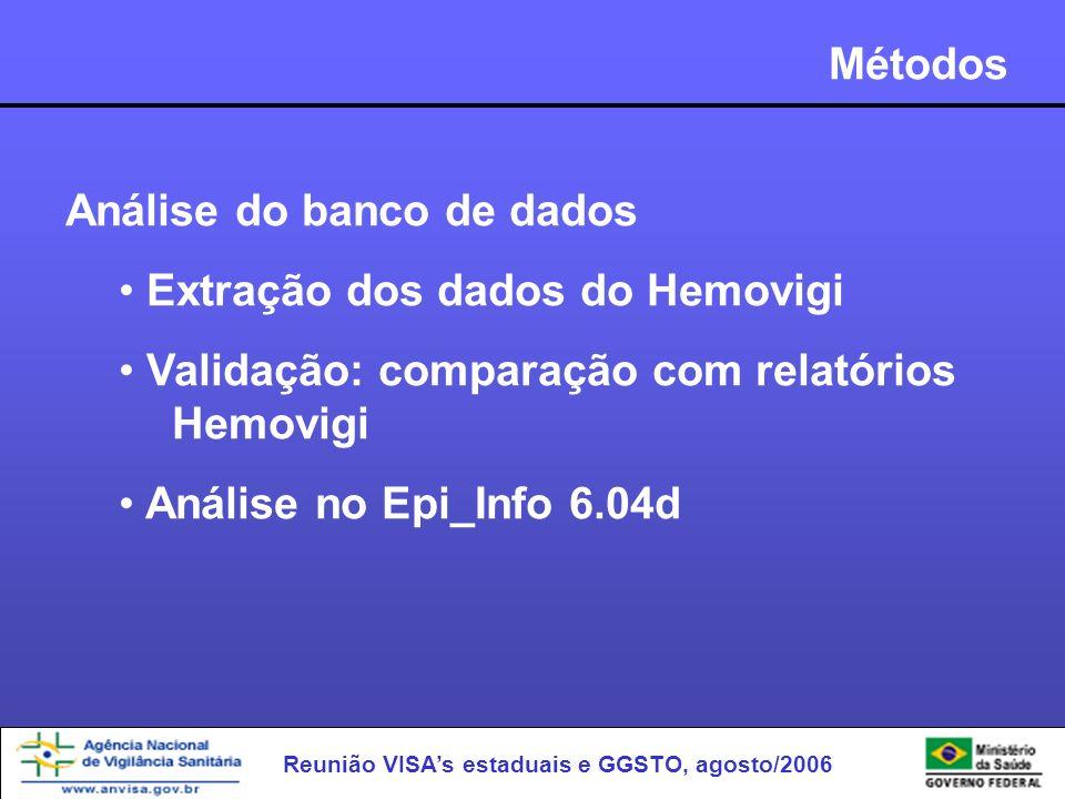Métodos Análise do banco de dados. Extração dos dados do Hemovigi. Validação: comparação com relatórios Hemovigi.