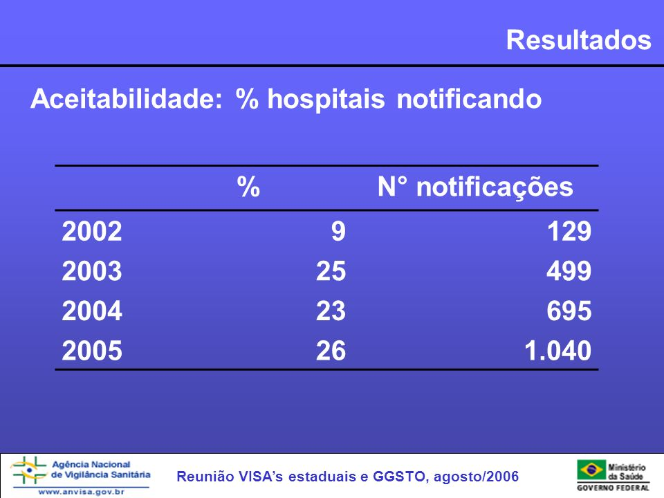 Resultados Aceitabilidade: % hospitais notificando. % N° notificações. 2002. 9. 129. 2003. 25.