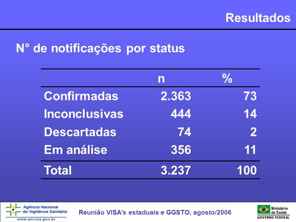 Resultados N° de notificações por status. n. % Confirmadas. 2.363. 73. Inconclusivas. 444. 14.