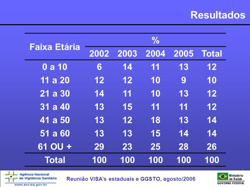 Resultados Faixa Etária % 2002 2003 2004 2005 Total 0 a 10 6 14 11 13