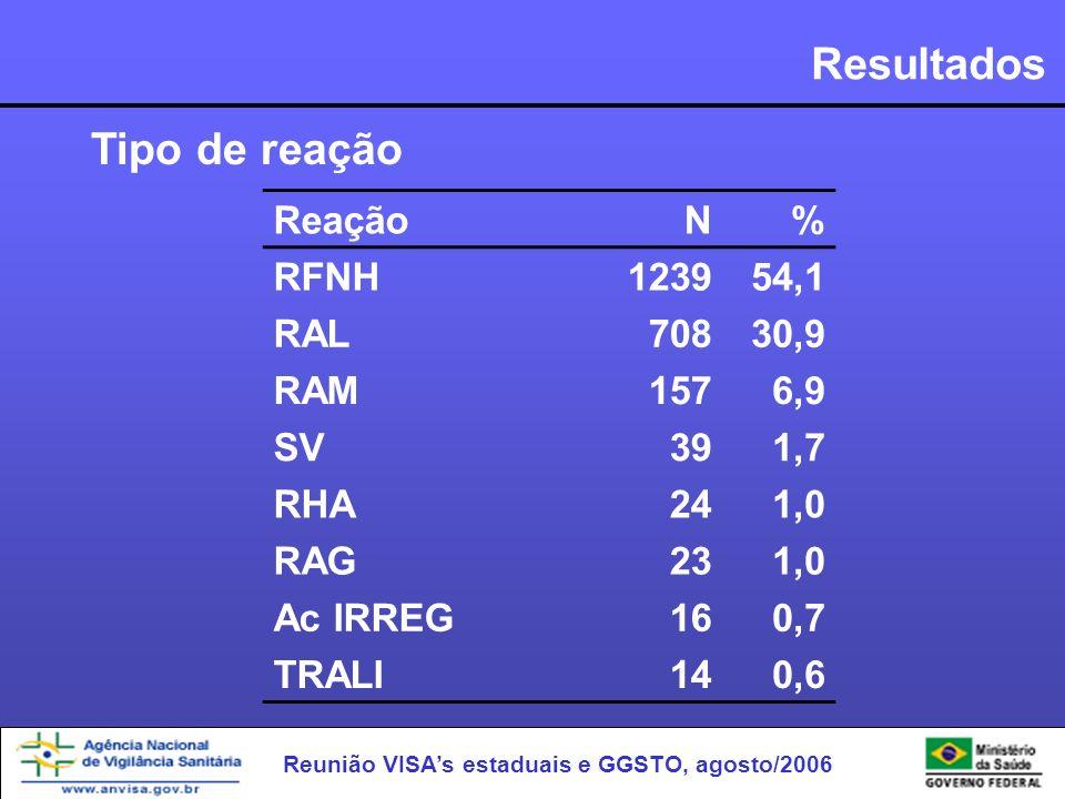 Resultados Tipo de reação Reação N % RFNH 1239 54,1 RAL 708 30,9 RAM