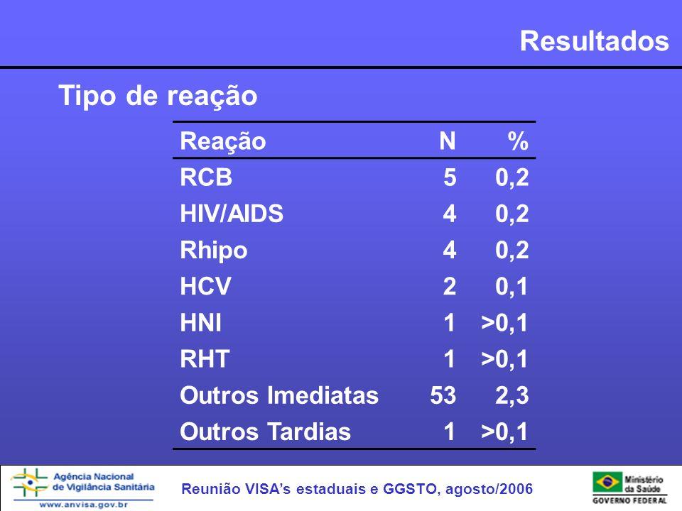 Resultados Tipo de reação Reação N % RCB 5 0,2 HIV/AIDS 4 Rhipo HCV 2