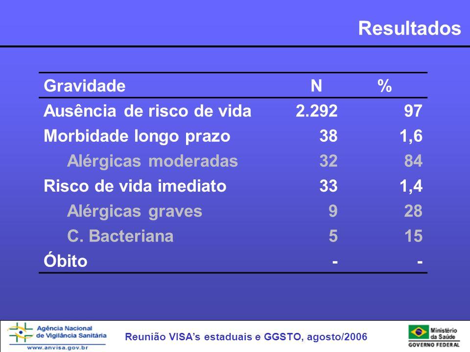 Resultados Gravidade N % Ausência de risco de vida 2.292 97