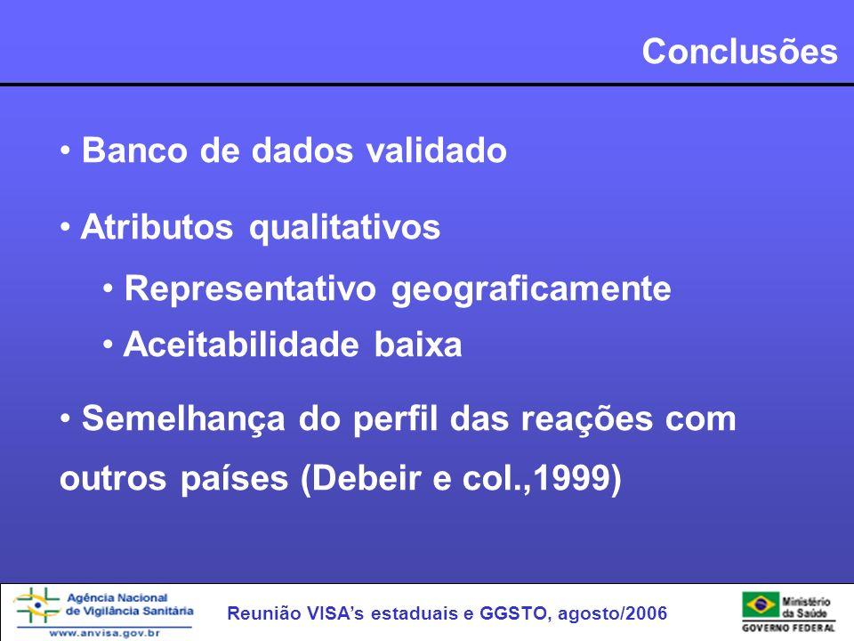 Conclusões Banco de dados validado. Atributos qualitativos. Representativo geograficamente. Aceitabilidade baixa.