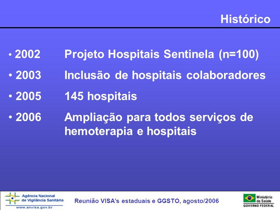 2003 Inclusão de hospitais colaboradores 2005 145 hospitais