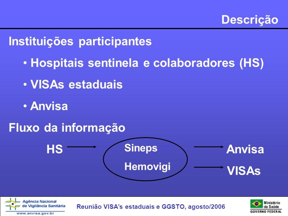 Instituições participantes Hospitais sentinela e colaboradores (HS)