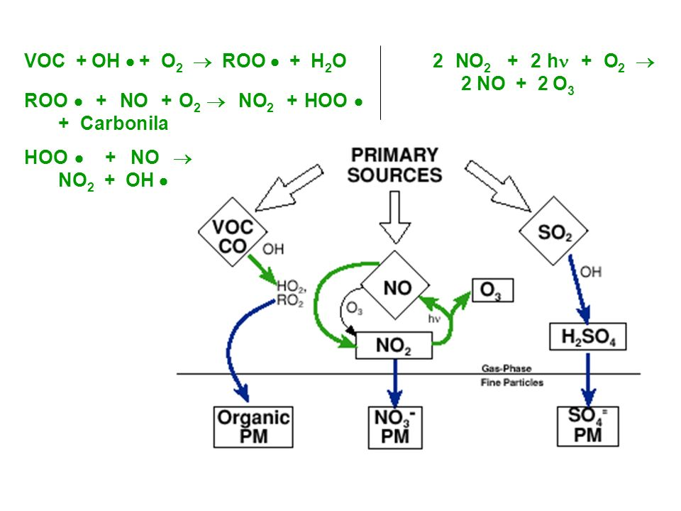 VOC + OH  + O2  ROO  + H2O 2 NO2 + 2 h + O2  2 NO + 2 O3 ROO  + NO + O2  NO2 + HOO  + Carbonila.