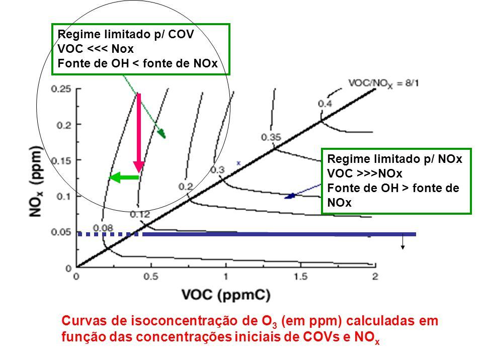 Regime limitado p/ COV VOC <<< Nox. Fonte de OH < fonte de NOx. Regime limitado p/ NOx. VOC >>>NOx.