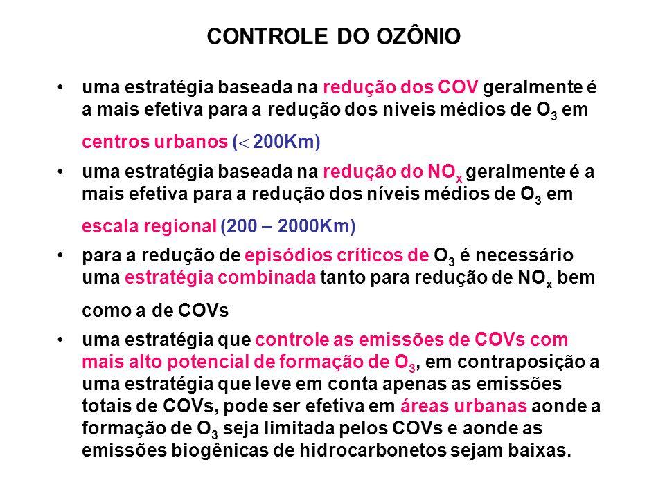 CONTROLE DO OZÔNIO