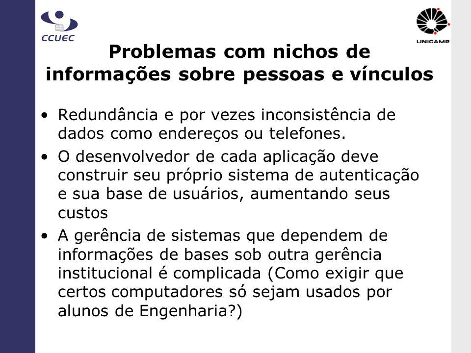 Problemas com nichos de informações sobre pessoas e vínculos
