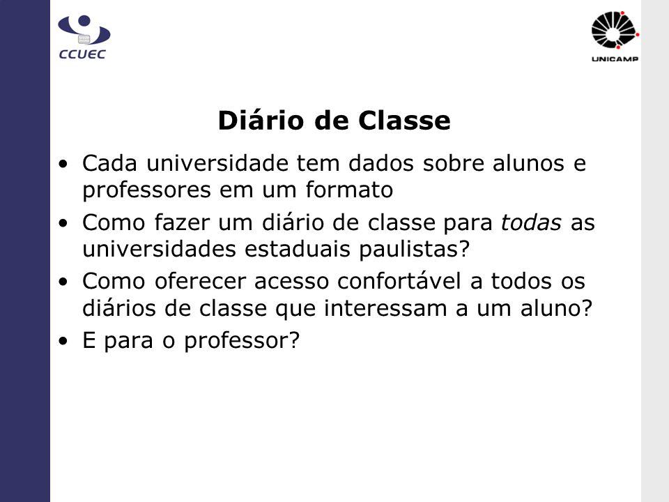 Diário de Classe Cada universidade tem dados sobre alunos e professores em um formato.