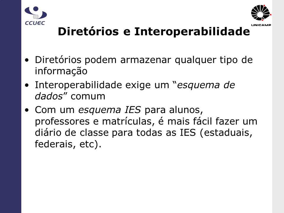 Diretórios e Interoperabilidade
