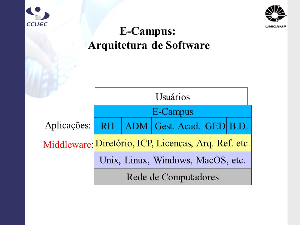 E-Campus: Arquitetura de Software