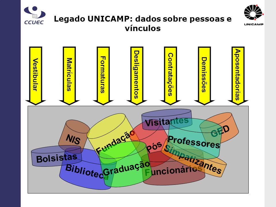 Legado UNICAMP: dados sobre pessoas e vínculos