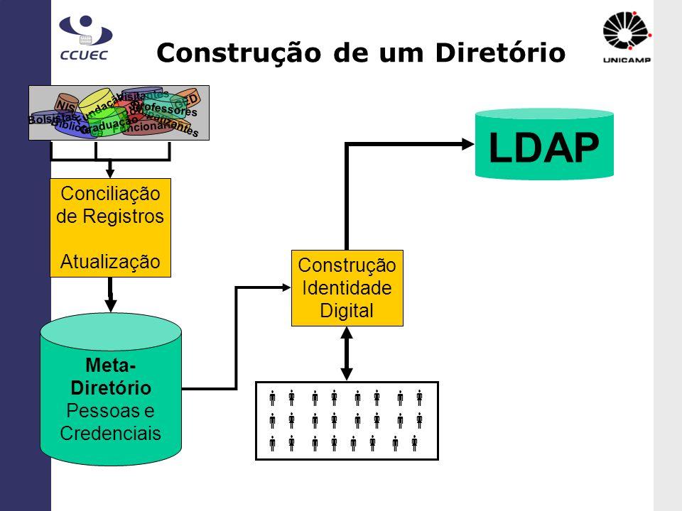Construção de um Diretório