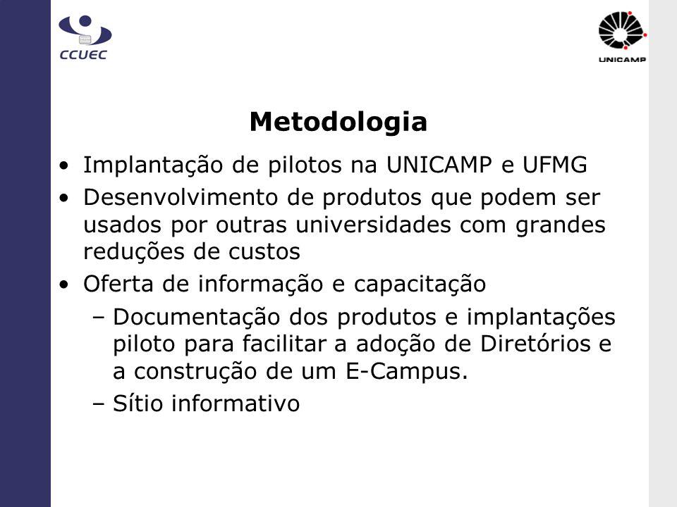 Metodologia Implantação de pilotos na UNICAMP e UFMG