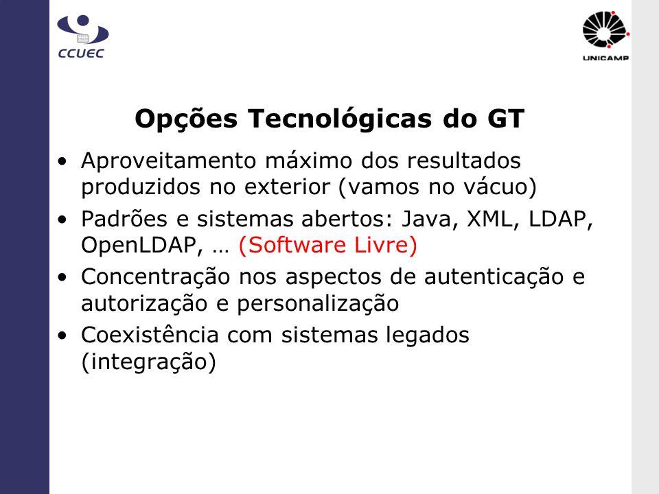 Opções Tecnológicas do GT