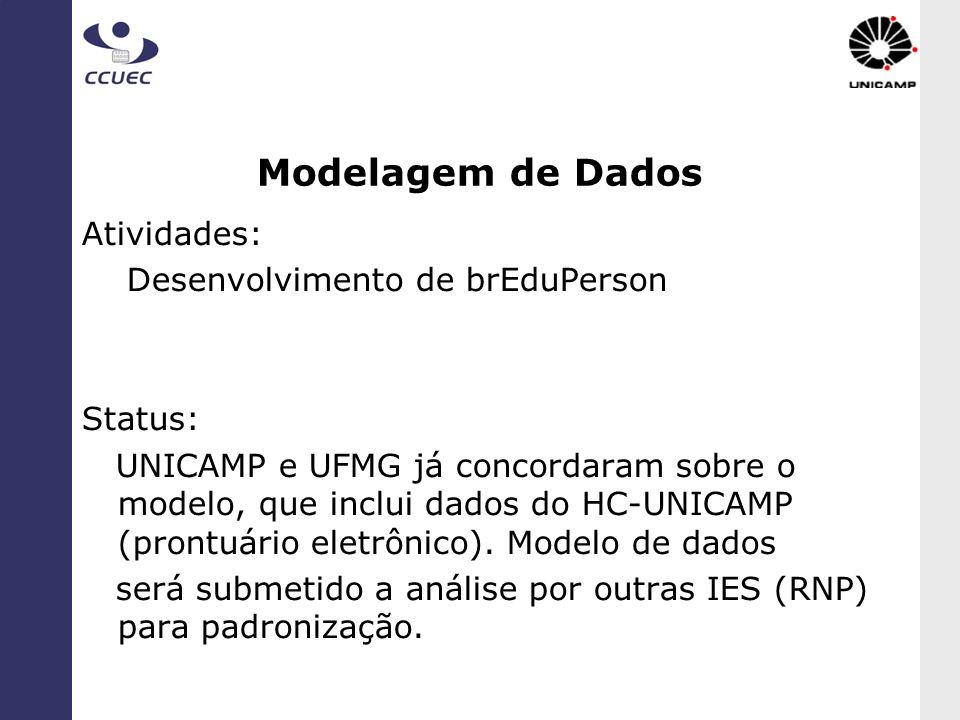 Modelagem de Dados Atividades: Desenvolvimento de brEduPerson Status: