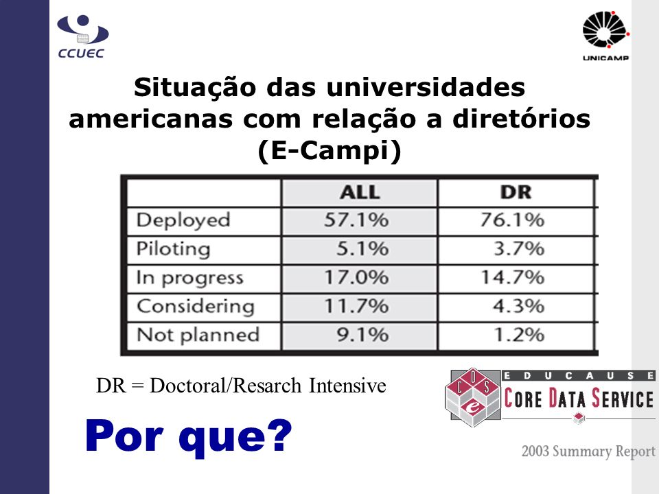 DR = Doctoral/Resarch Intensive