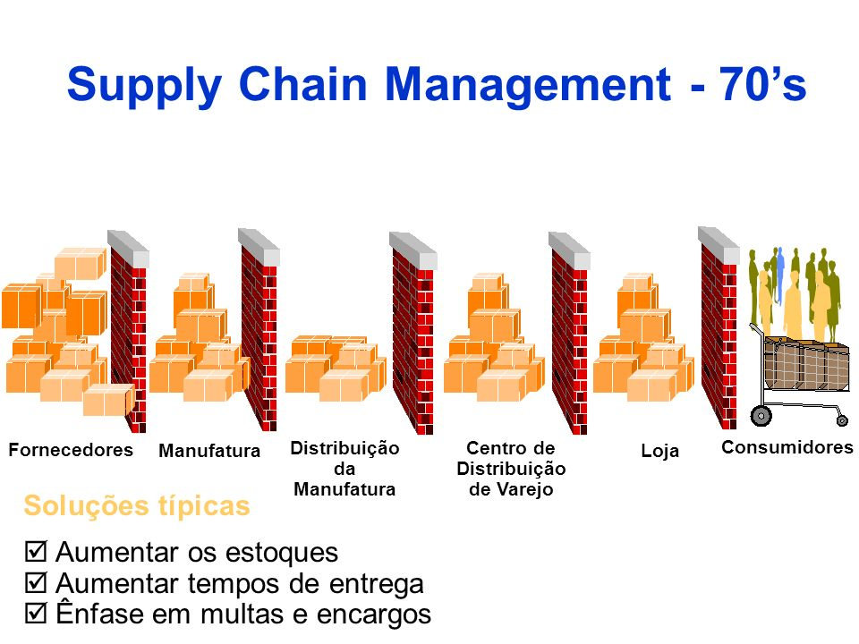 Supply Chain Management - 70's