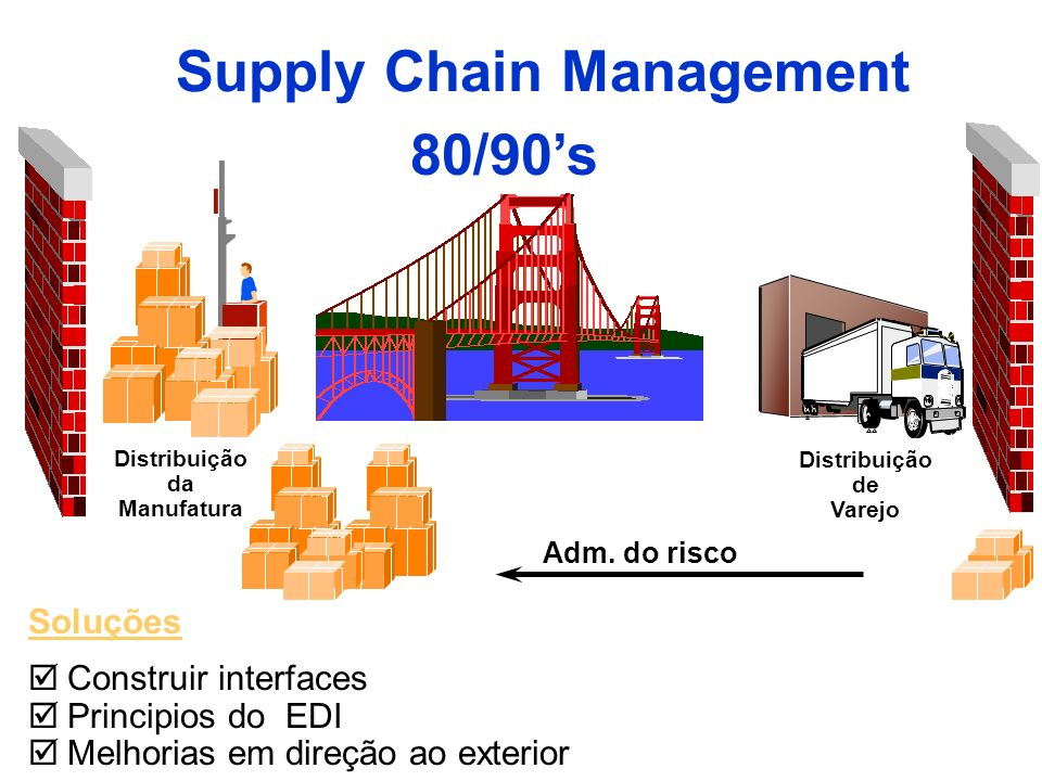 Supply Chain Management 80/90's