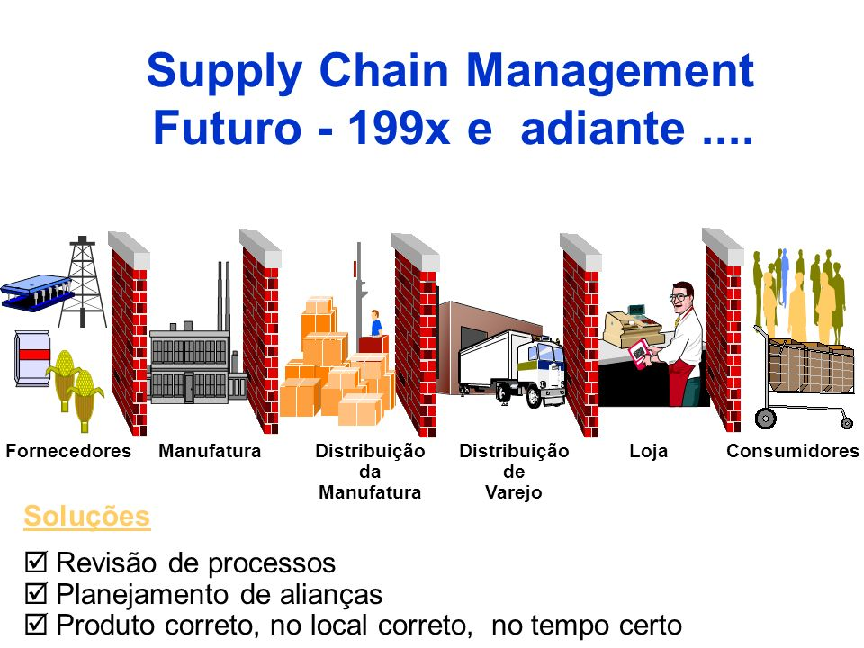 Supply Chain Management Futuro - 199x e adiante ....