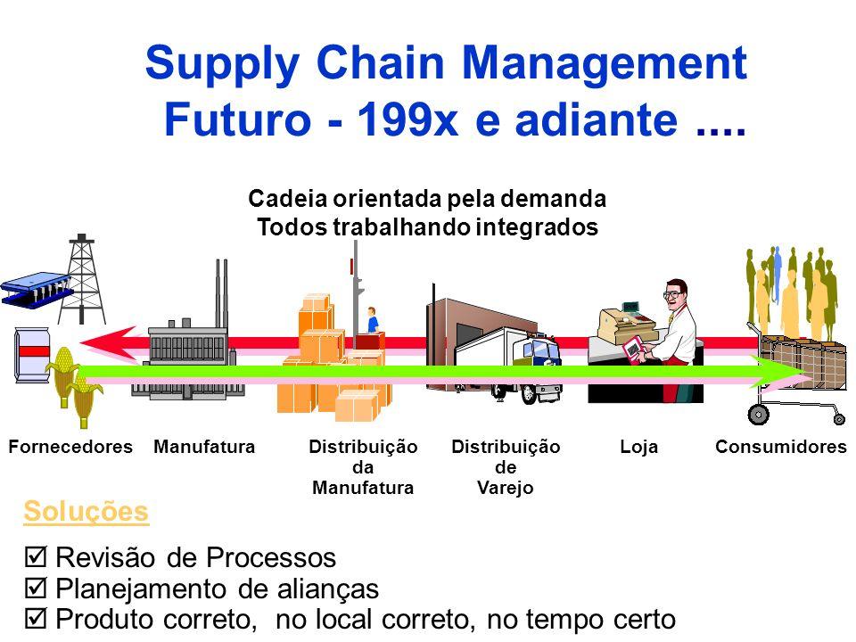 Cadeia orientada pela demanda Todos trabalhando integrados