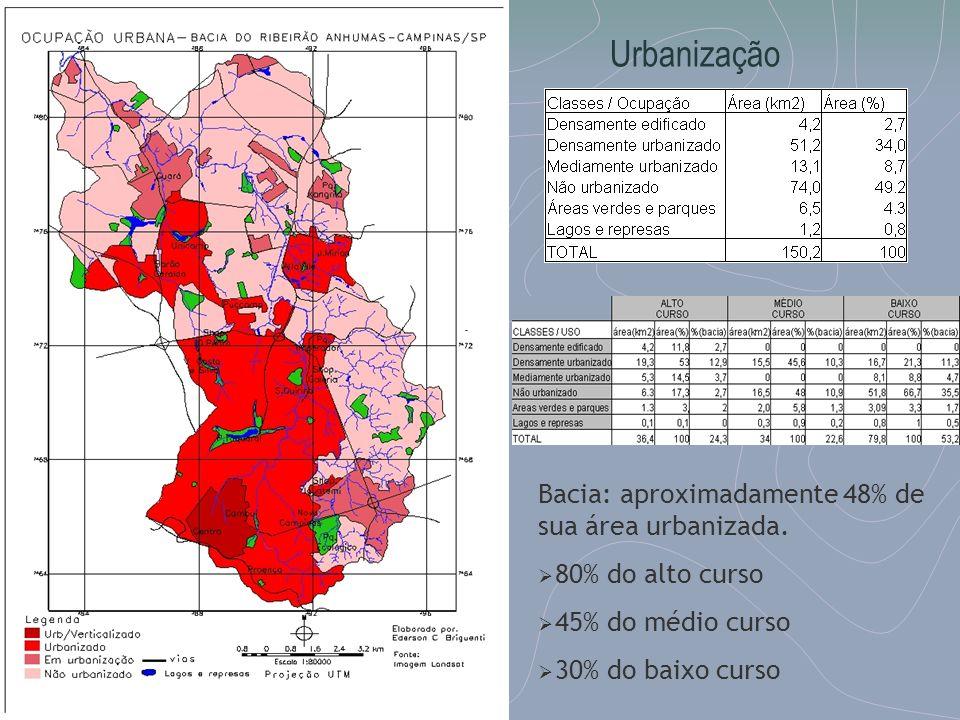 Urbanização Bacia: aproximadamente 48% de sua área urbanizada.