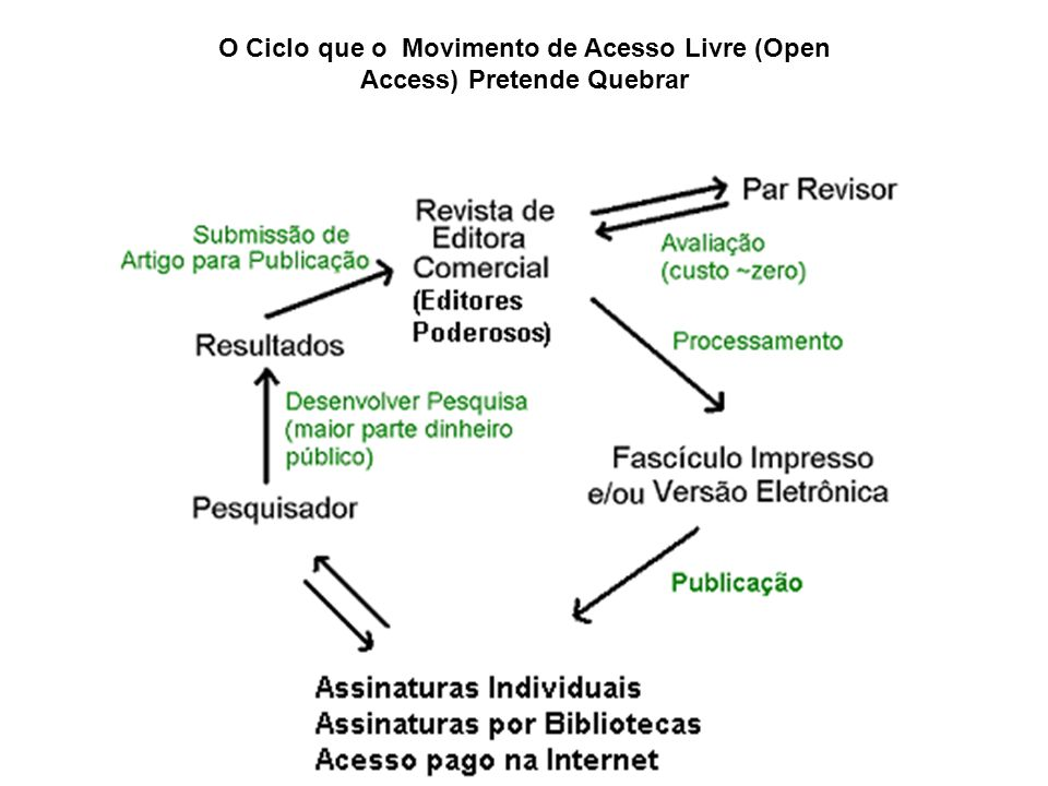 O Ciclo que o Movimento de Acesso Livre (Open Access) Pretende Quebrar