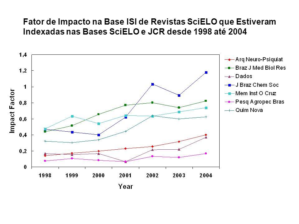 Fator de Impacto na Base ISI de Revistas SciELO que Estiveram Indexadas nas Bases SciELO e JCR desde 1998 até 2004