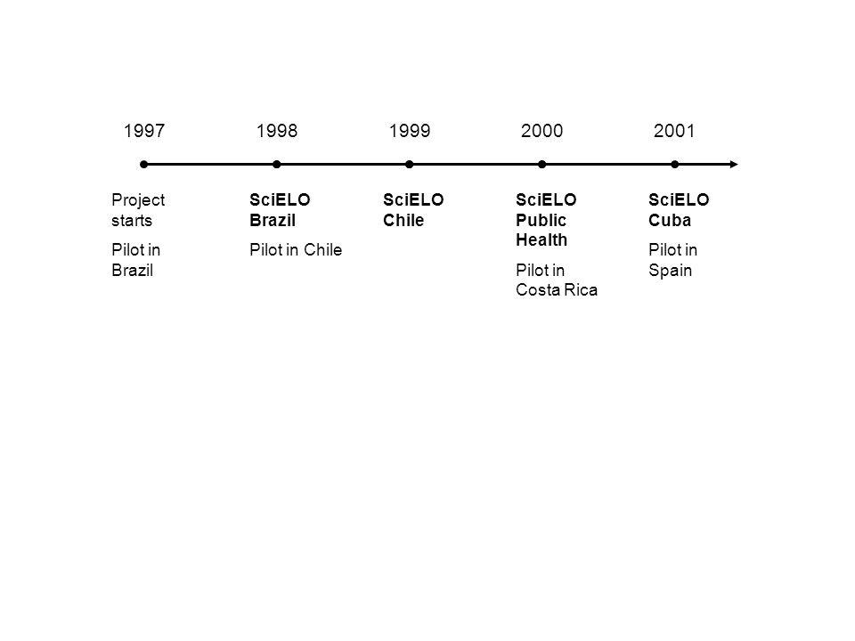 1997 1998 1999 2000 2001 Project starts Pilot in Brazil SciELO Brazil