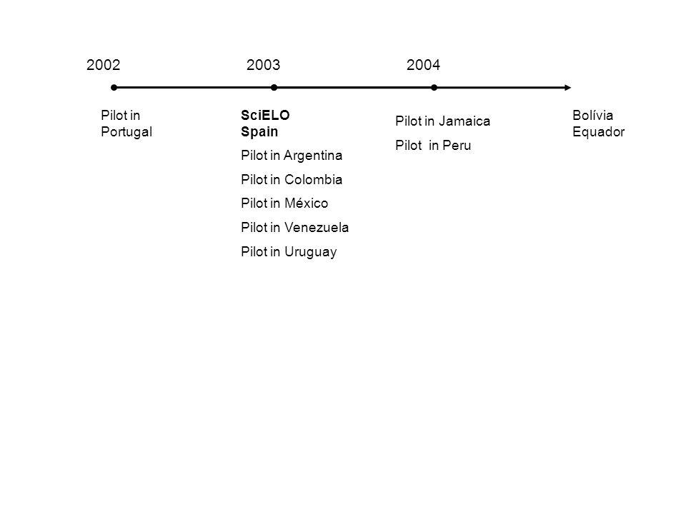 2002 2003 2004 Pilot in Portugal SciELO Spain Pilot in Argentina