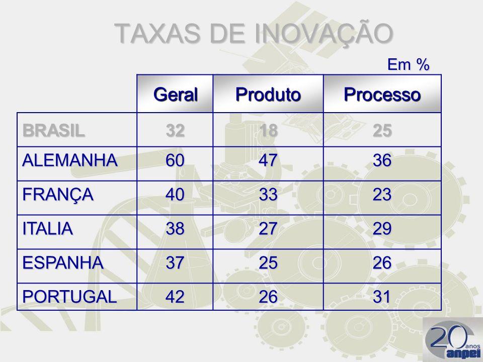 TAXAS DE INOVAÇÃO Geral Produto Processo BRASIL 32 18 25 ALEMANHA 60