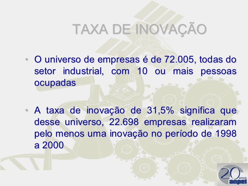 TAXA DE INOVAÇÃO O universo de empresas é de 72.005, todas do setor industrial, com 10 ou mais pessoas ocupadas.