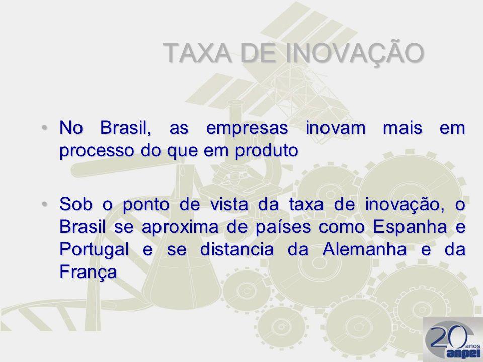 TAXA DE INOVAÇÃO No Brasil, as empresas inovam mais em processo do que em produto.