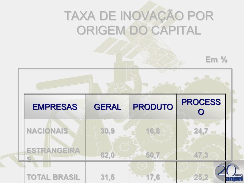 TAXA DE INOVAÇÃO POR ORIGEM DO CAPITAL