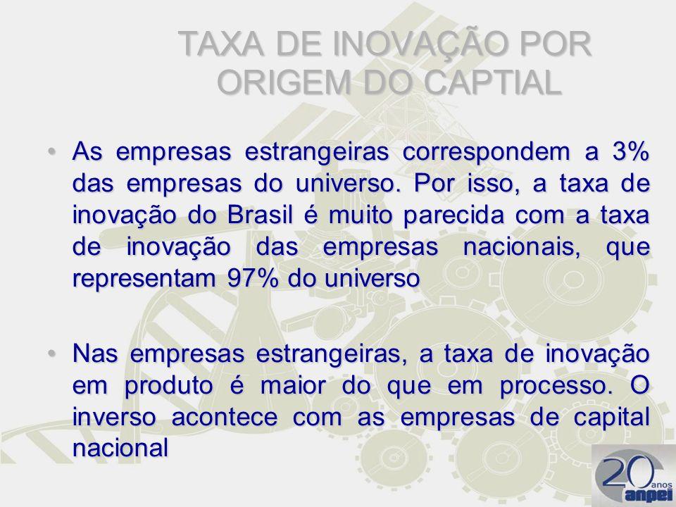 TAXA DE INOVAÇÃO POR ORIGEM DO CAPTIAL
