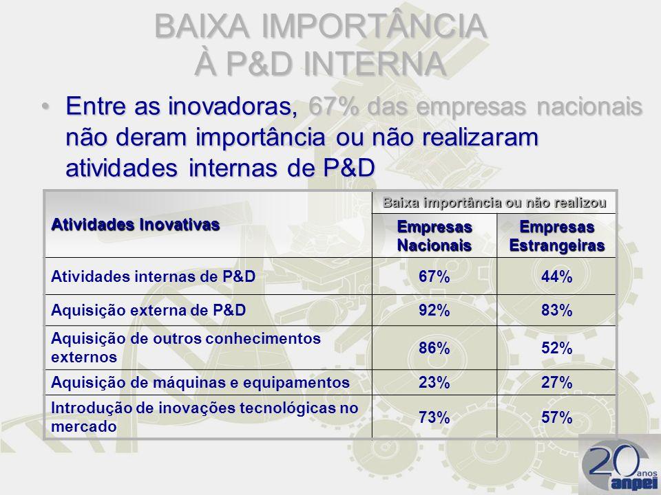 BAIXA IMPORTÂNCIA À P&D INTERNA