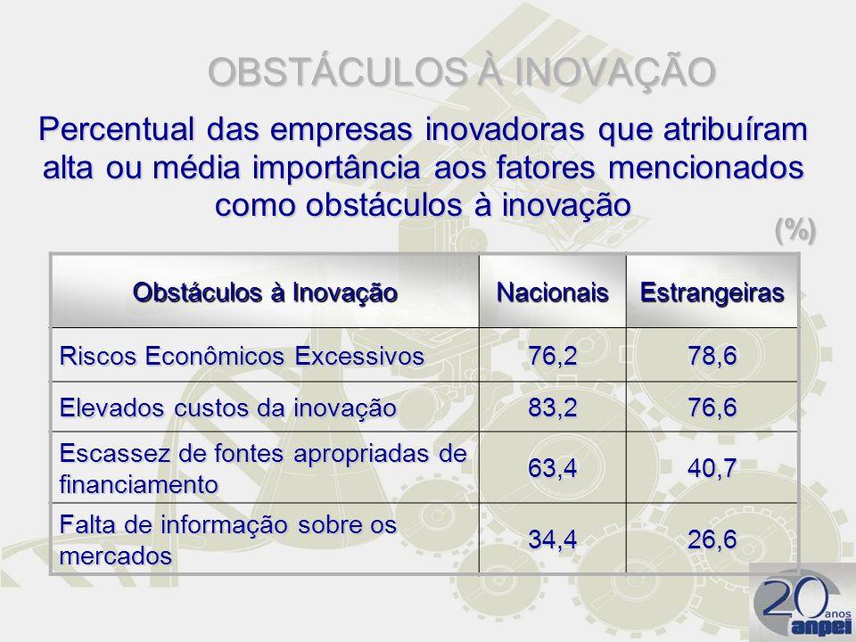 OBSTÁCULOS À INOVAÇÃO Percentual das empresas inovadoras que atribuíram alta ou média importância aos fatores mencionados como obstáculos à inovação.