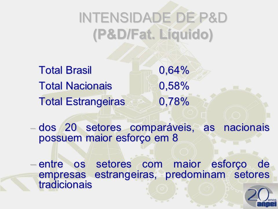 INTENSIDADE DE P&D (P&D/Fat. Líquido)