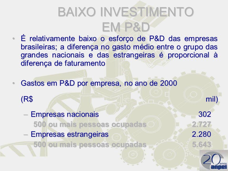BAIXO INVESTIMENTO EM P&D