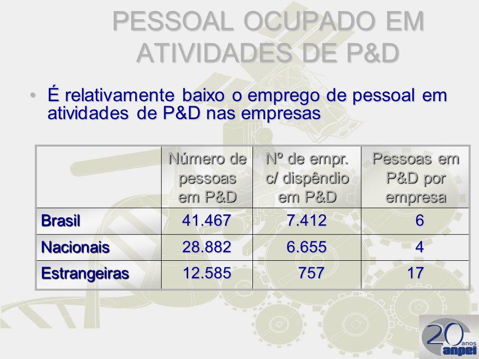 PESSOAL OCUPADO EM ATIVIDADES DE P&D