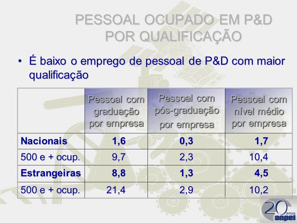 PESSOAL OCUPADO EM P&D POR QUALIFICAÇÃO
